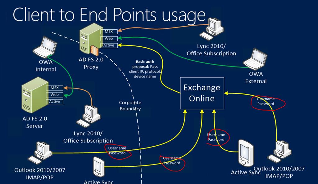Ping Federate, Microsoft Online Signin Assistant, Kerberos